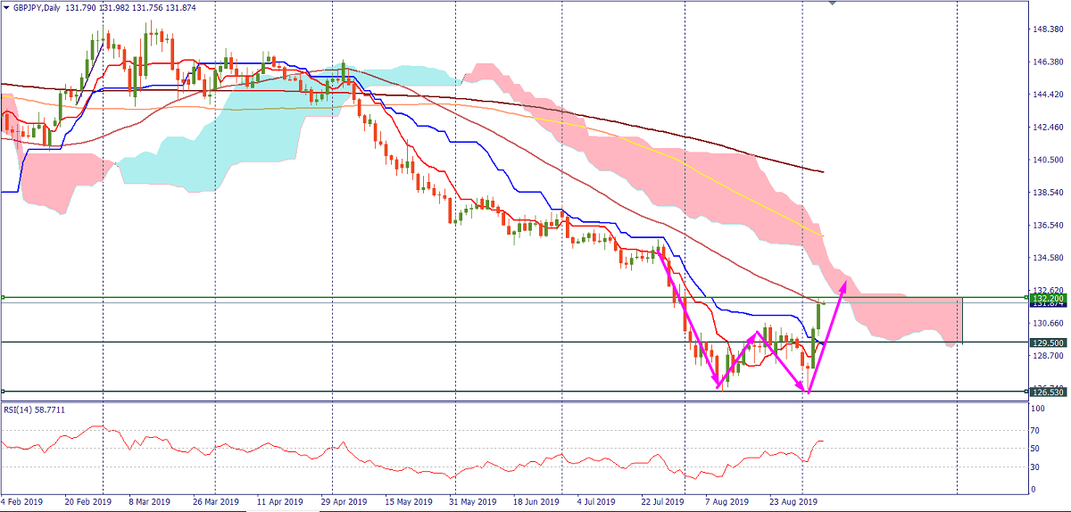 20190906-technical-GBPJPY-D1.png